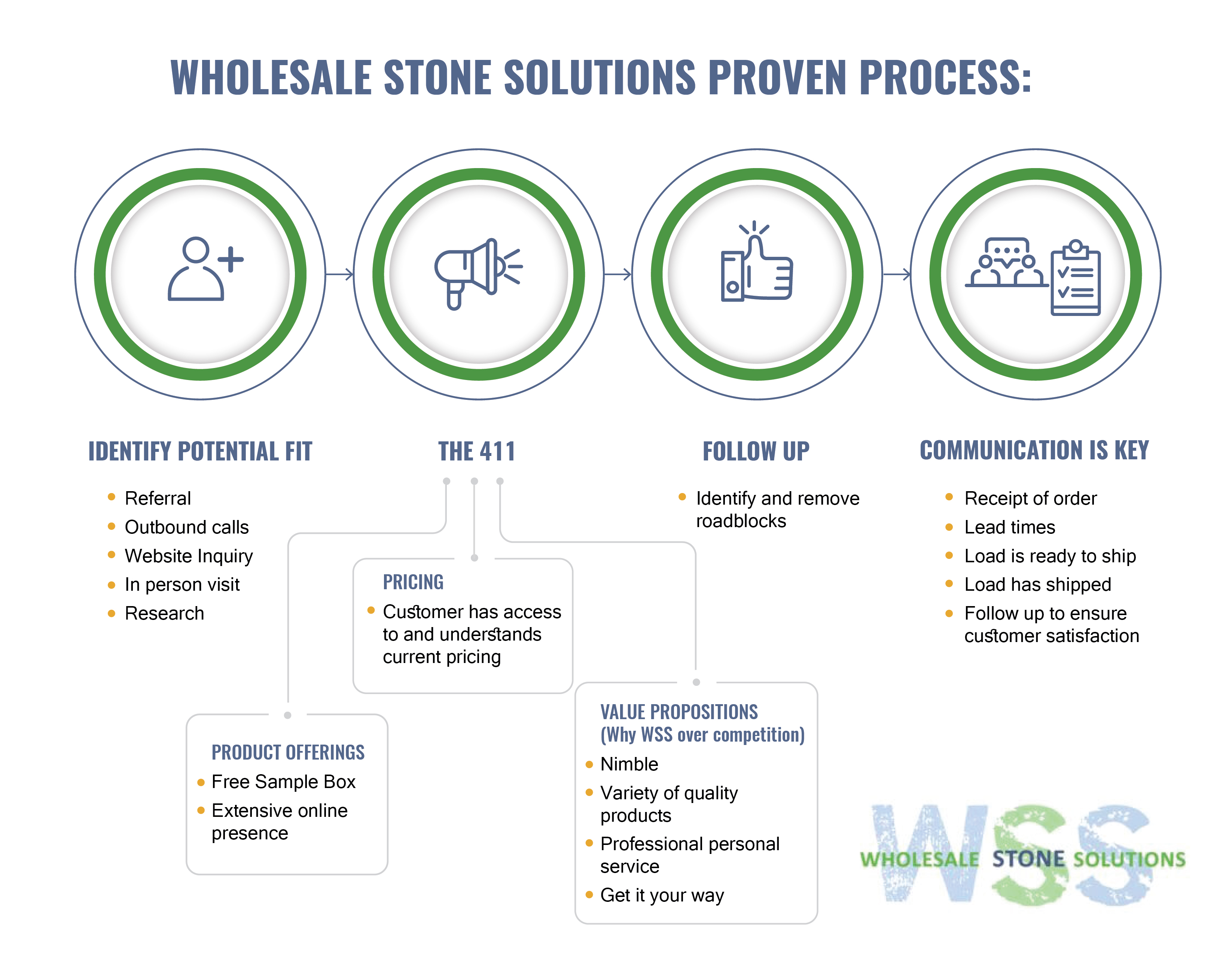 Wholesale Stone Solutions Proven Process